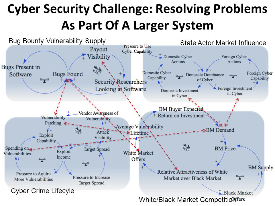 Cyber Security Challenge: Resolving Problems As Part Of A Larger System White/Black Market Competition State Actor Market Influence Cyber Crime Lifecyle Bug Bounty Vulnerability Supply