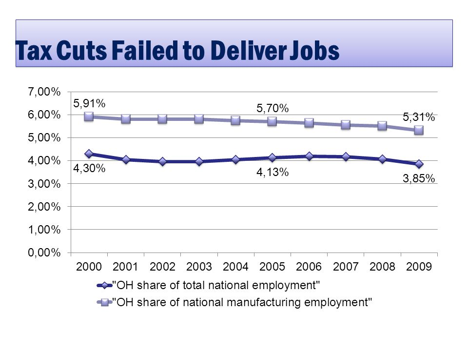 Tax Cuts Failed to Deliver Jobs