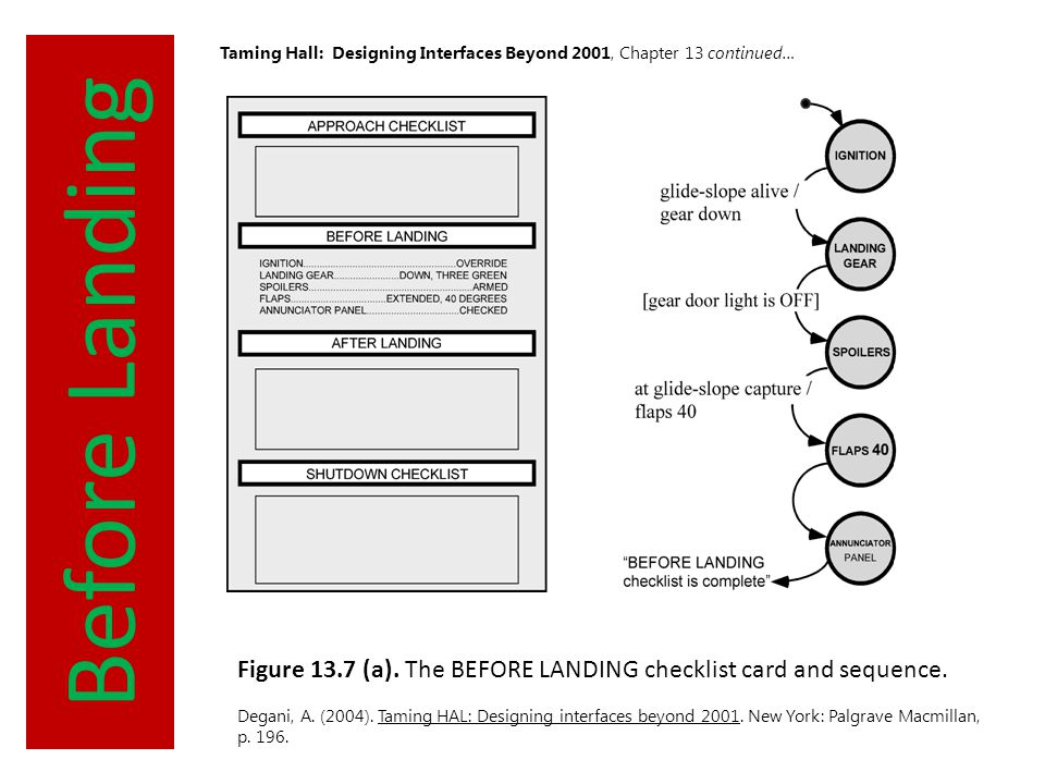 Before Landing Taming Hall: Designing Interfaces Beyond 2001, Chapter 13 continued… Figure 13.7 (a). The BEFORE LANDING checklist card and sequence. D