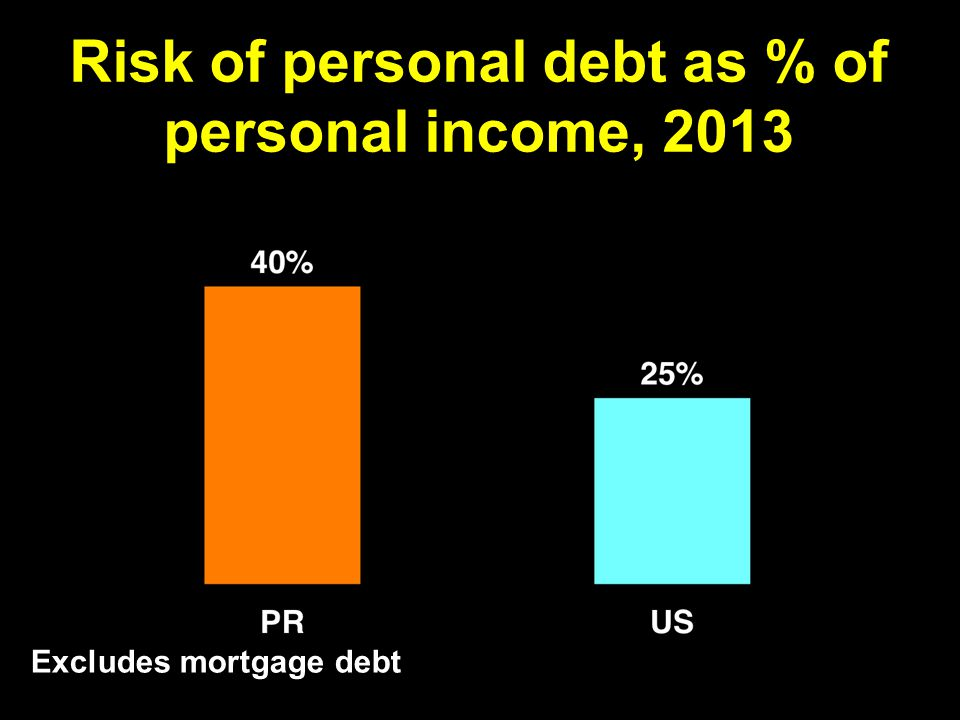 Excludes mortgage debt Risk of personal debt as % of personal income, 2013