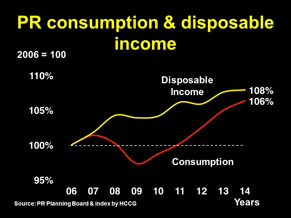 PR consumption & disposable income 2006 = 100 Disposable Income Consumption Years 13hcalero.com Source: PR Planning Board & index by HCCG