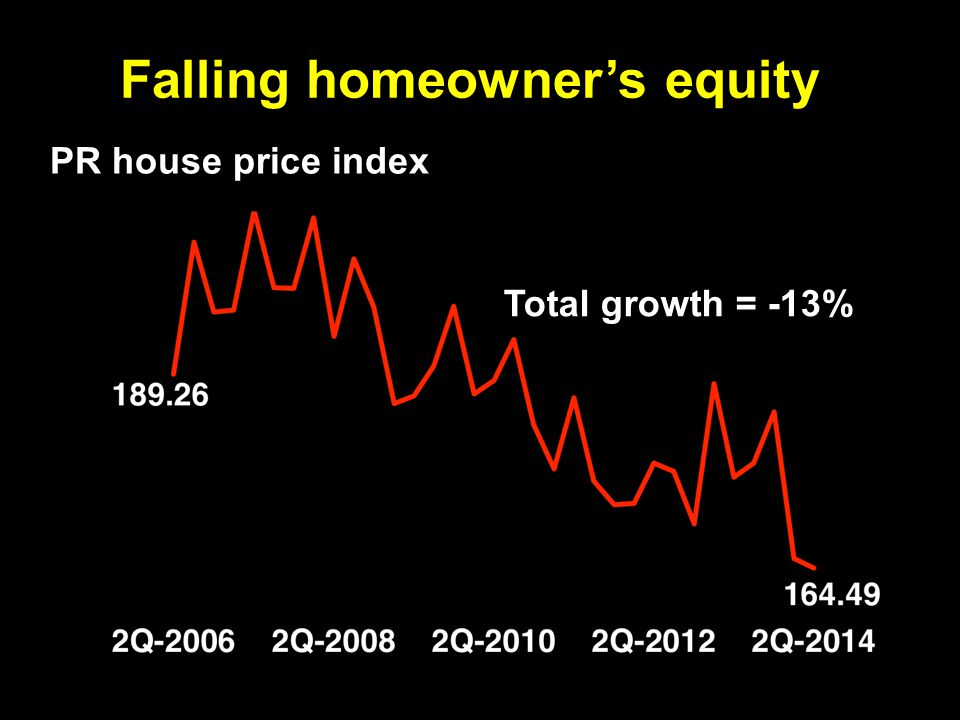 Falling homeowner's equity PR house price index Total growth = -13%
