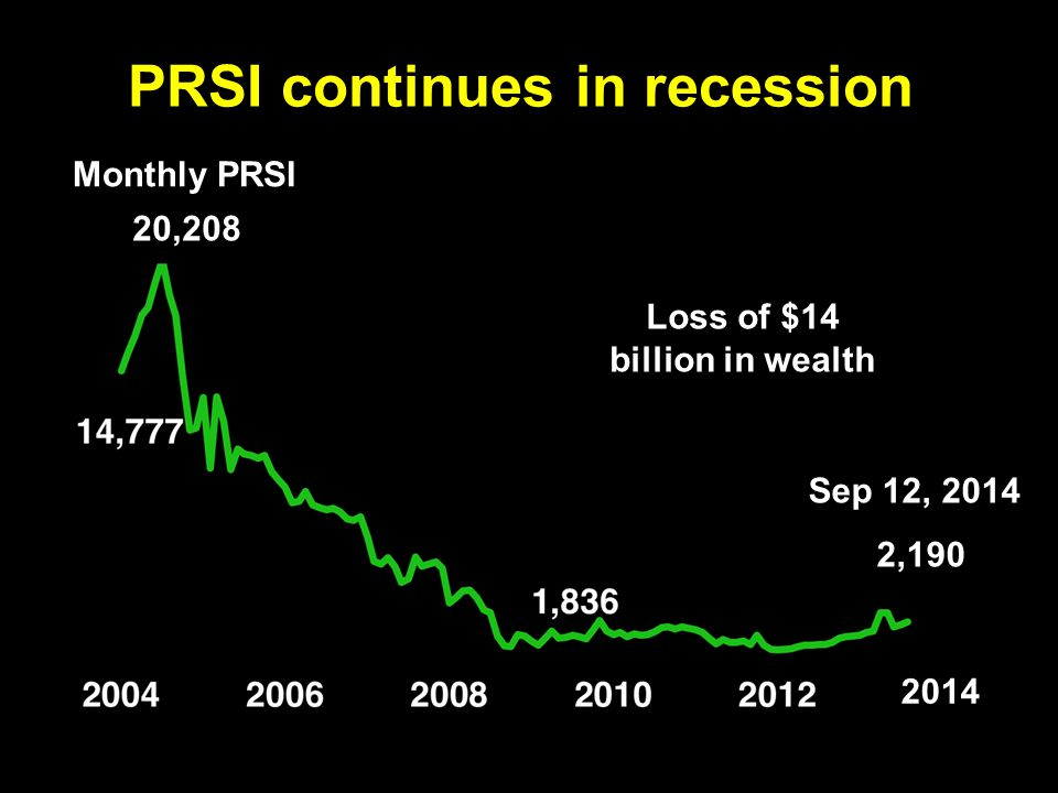 PRSI continues in recession Monthly PRSI Sep 12, 2014 2,190 Loss of $14 billion in wealth 20,208 2014