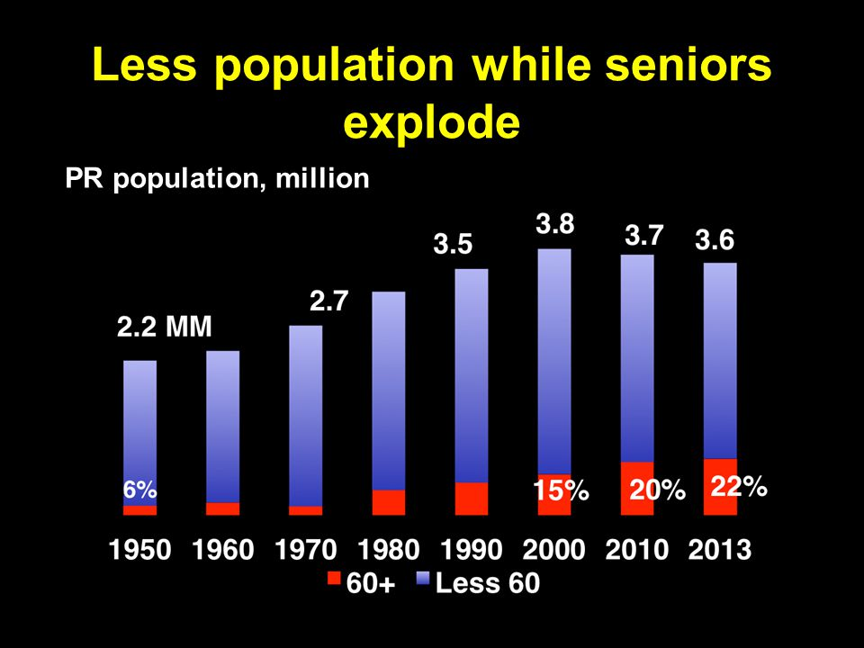Less population while seniors explode PR population, million