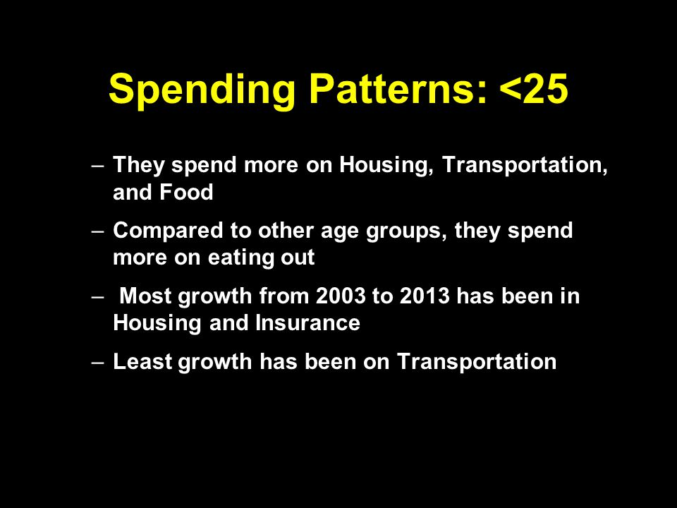 Spending Patterns: <25 –They spend more on Housing, Transportation, and Food –Compared to other age groups, they spend more on eating out – Most growth from 2003 to 2013 has been in Housing and Insurance –Least growth has been on Transportation