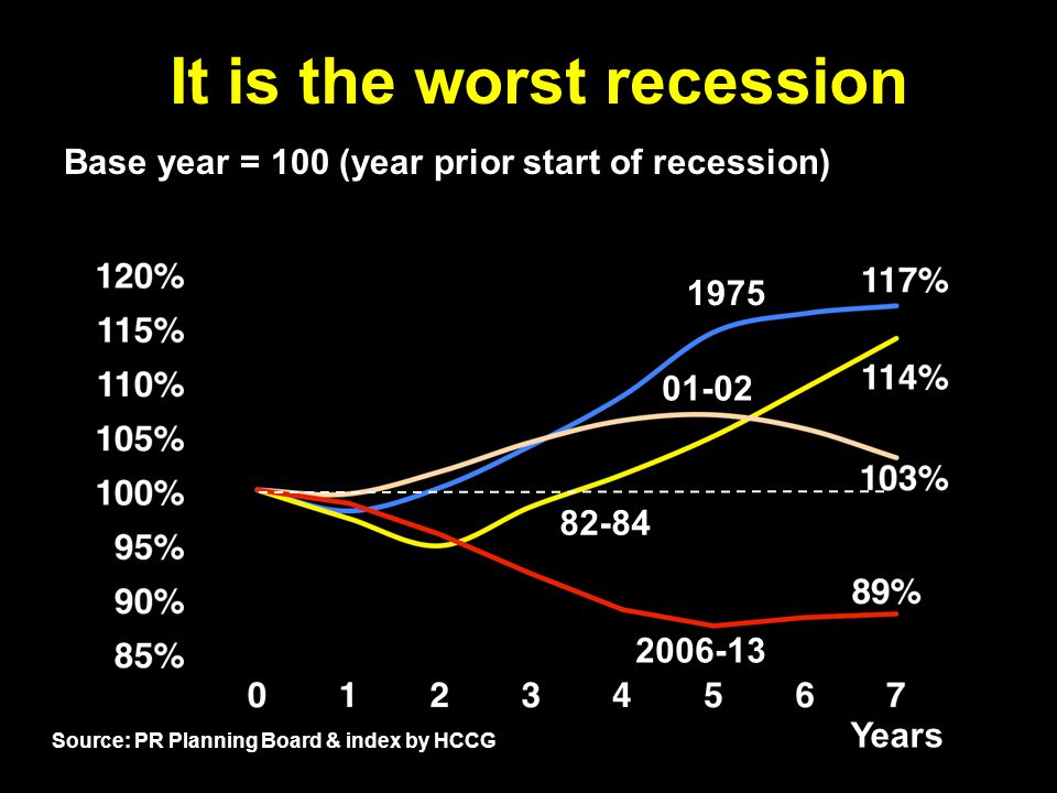 It is the worst recession Base year = 100 (year prior start of recession) 2006-13 82-84 01-02 1975 Years 3hcalero.com Source: PR Planning Board & index by HCCG