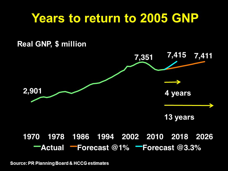 Years to return to 2005 GNP Real GNP, $ million 4 years 13 years 34hcalero.com Source: PR Planning Board & HCCG estimates