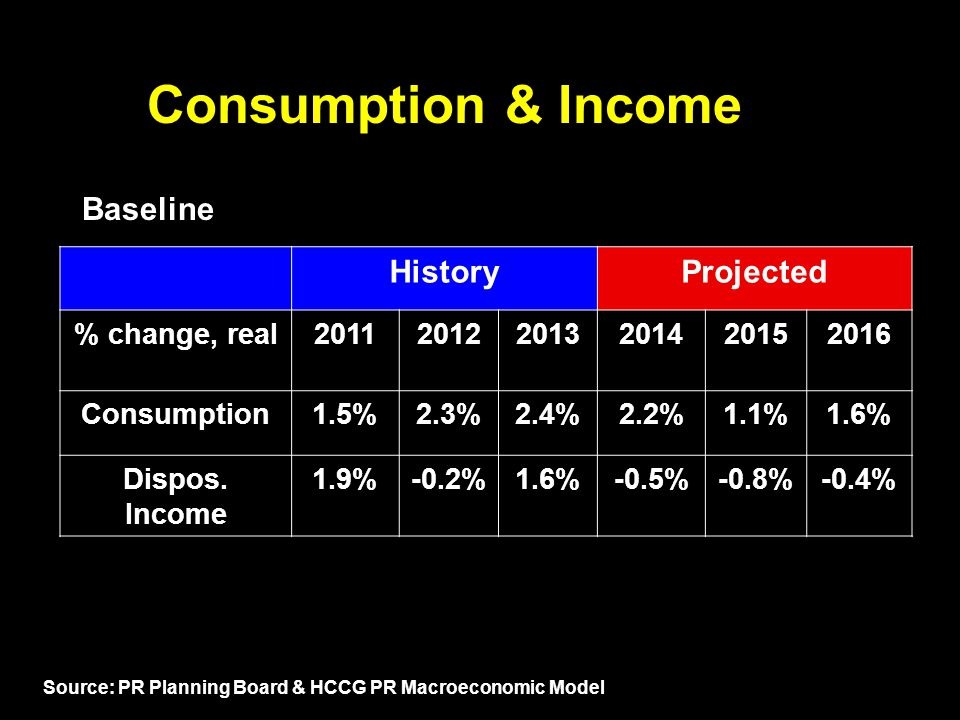 Consumption & Income HistoryProjected % change, real201120122013201420152016 Consumption1.5%2.3%2.4%2.2%1.1%1.6% Dispos.