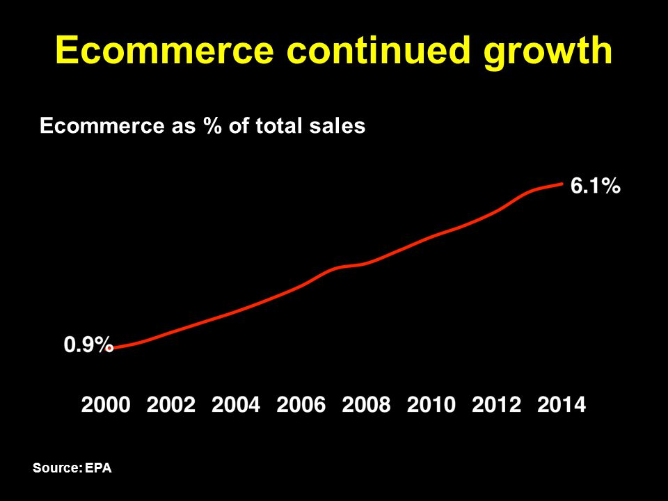 Ecommerce continued growth Ecommerce as % of total sales 38hcalero.com Source: EPA