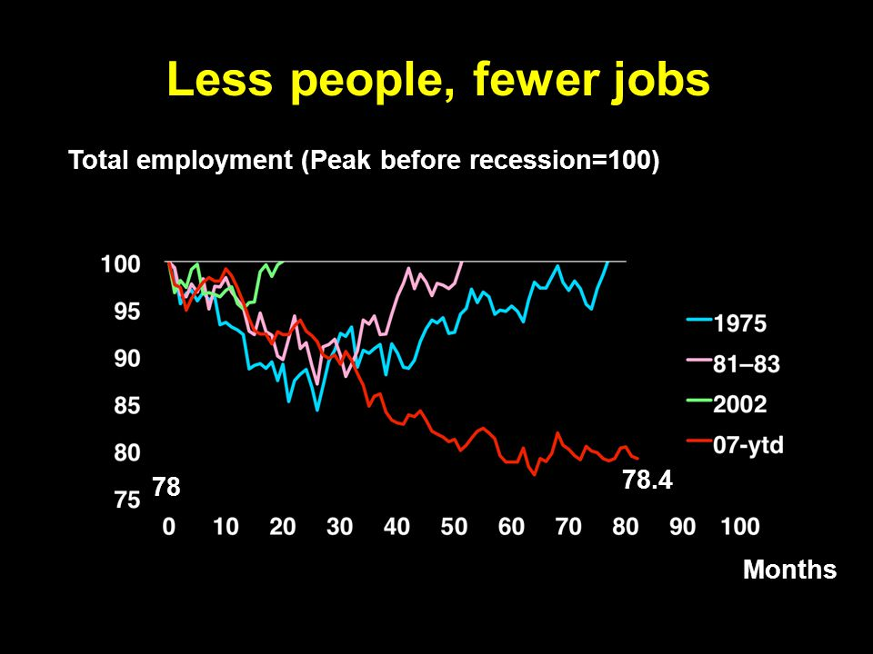 Less people, fewer jobs Total employment (Peak before recession=100) Months 78 78.4