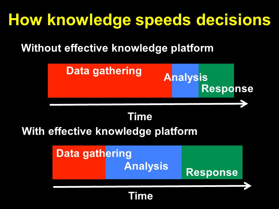 How knowledge speeds decisions Without effective knowledge platform 40 Time Data gathering Analysis Response With effective knowledge platform Time Data gathering Analysis Response