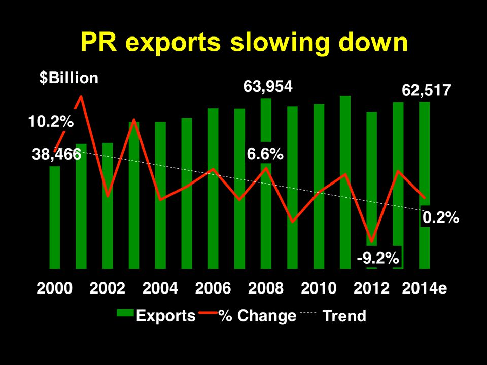 PR exports slowing down $Billion 6hcalero.com Trend