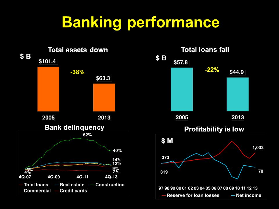 Banking performance Total assets down Total loans fall Profitability is low Bank delinquency -38% -22% $ B $ M $ B