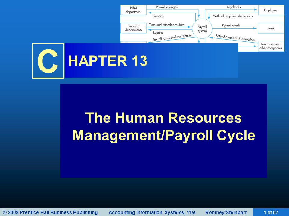 © 2008 Prentice Hall Business Publishing Accounting Information Systems, 11/e Romney/Steinbart1 of 87 C HAPTER 13 The Human Resources Management/Payro