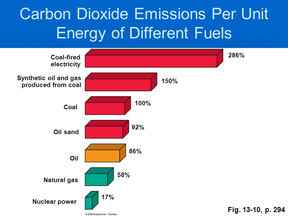Carbon Dioxide Emissions Per Unit Energy of Different Fuels Nuclear power Natural gas Oil Coal Synthetic oil and gas produced from coal Coal-fired electricity 17% 58% 86% 100% 150% 286% Fig.