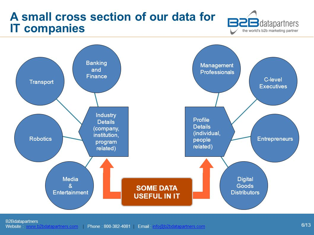B2Bdatapartners Website : www.b2bdatapartners.com | Phone : 800-382-4081 | Email : info@b2bdatapartners.comwww.b2bdatapartners.cominfo@b2bdatapartners.com 6/13 A small cross section of our data for IT companies SOME DATA USEFUL IN IT Entrepreneurs C-level Executives Digital Goods Distributors Management Professionals Banking and Finance Transport Robotics Media & Entertainment Industry Details (company, institution, program related) Profile Details (individual, people related)