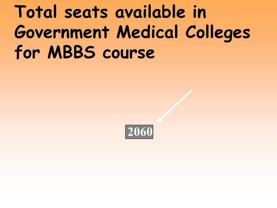 Total seats available in Government Medical Colleges for MBBS course Rest of Maharashtra = 1210 Marathwada = 350 Vidarbha = 500 (460) Total = 2060