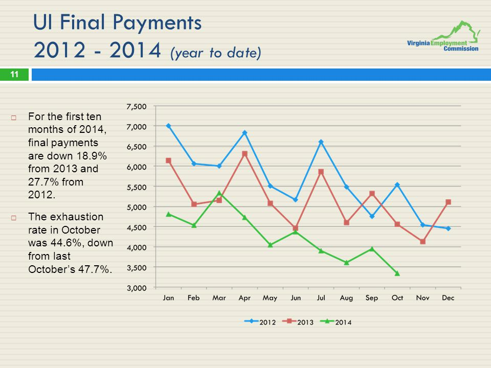 UI Final Payments 2012 - 2014 (year to date)  For the first ten months of 2014, final payments are down 18.9% from 2013 and 27.7% from 2012.