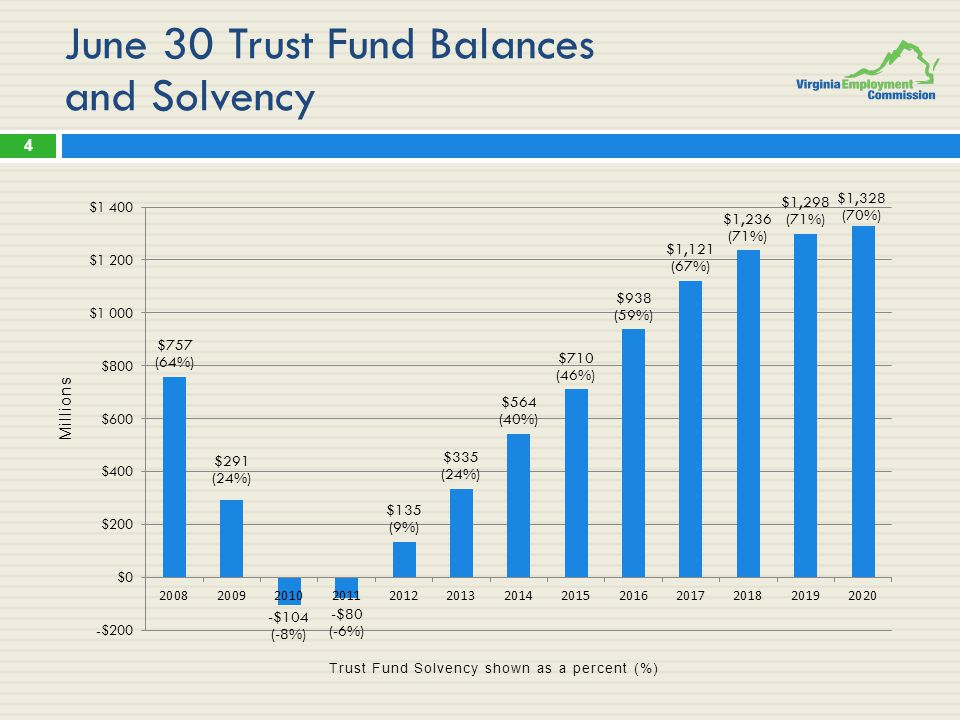 June 30 Trust Fund Balances and Solvency 4 Millions Trust Fund Solvency shown as a percent (%)