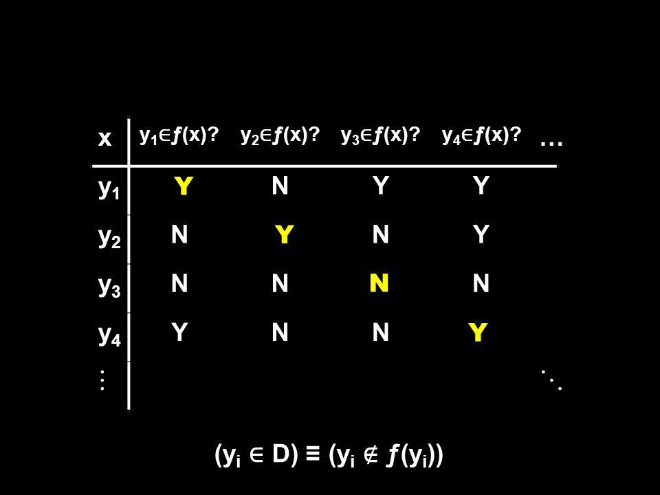 x y 1 ∈ ƒ(x)?y 2 ∈ ƒ(x)?y 3 ∈ ƒ(x)?y 4 ∈ ƒ(x)? … y1y1 YNYY y2y2 NYNY y3y3 NNNN y4y4 YNNY  Y Y Y N (y i ∈ D) ≡ (y i ∉ ƒ(y i ))