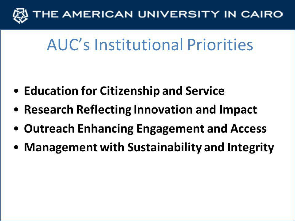 AUC's Institutional Priorities Education for Citizenship and Service Research Reflecting Innovation and Impact Outreach Enhancing Engagement and Access Management with Sustainability and Integrity