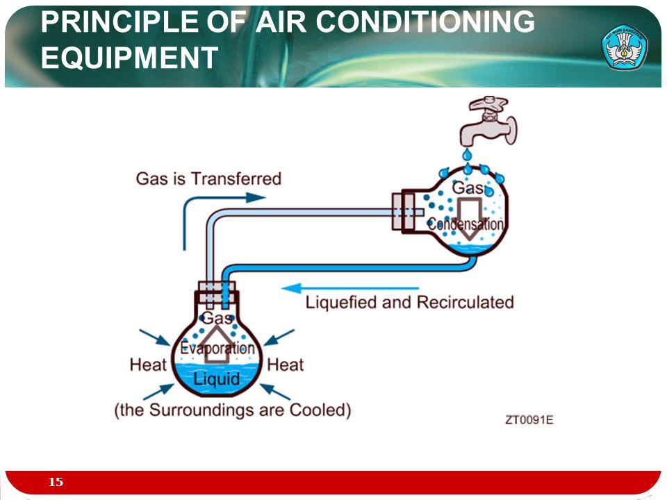 PRINCIPLE OF AIR CONDITIONING EQUIPMENT 15