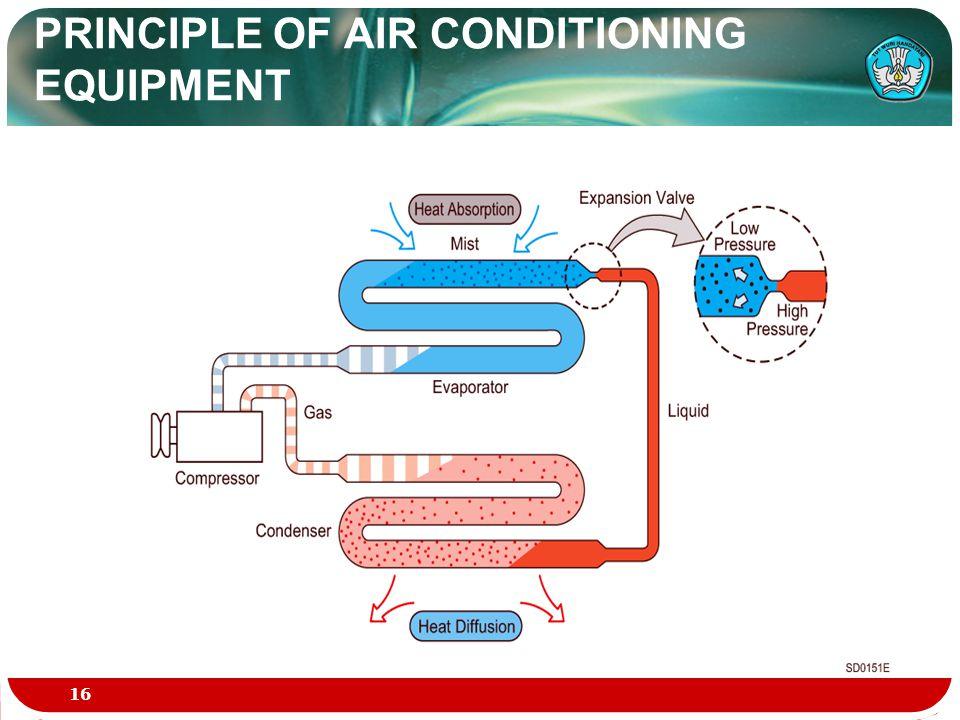 PRINCIPLE OF AIR CONDITIONING EQUIPMENT 16