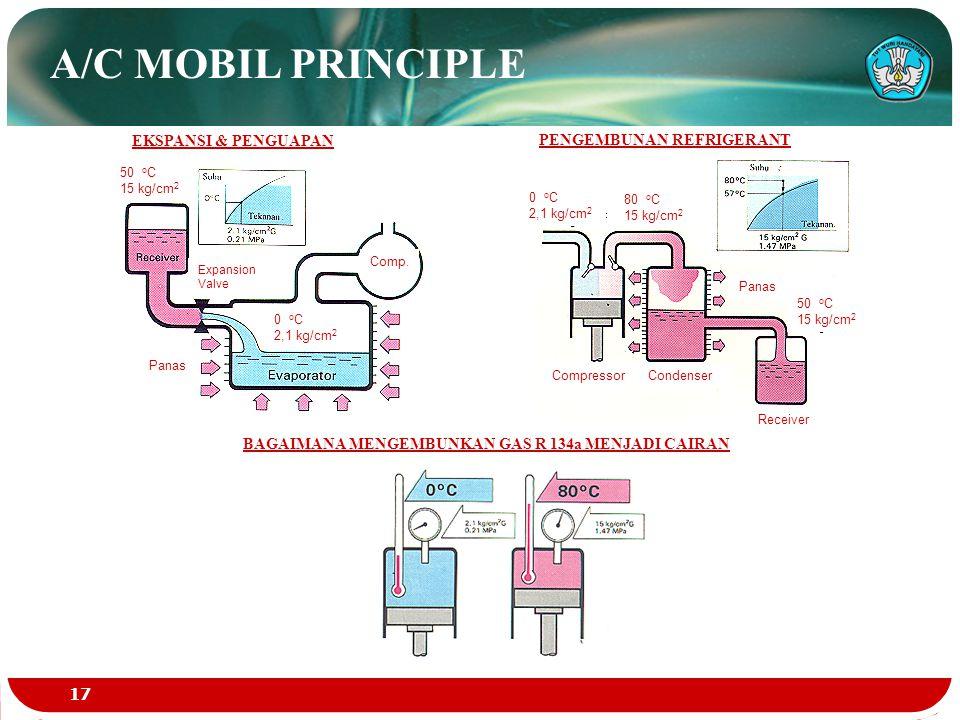 A/C MOBIL PRINCIPLE EKSPANSI & PENGUAPAN PENGEMBUNAN REFRIGERANT BAGAIMANA MENGEMBUNKAN GAS R 134a MENJADI CAIRAN Panas Compressor Condenser Receiver
