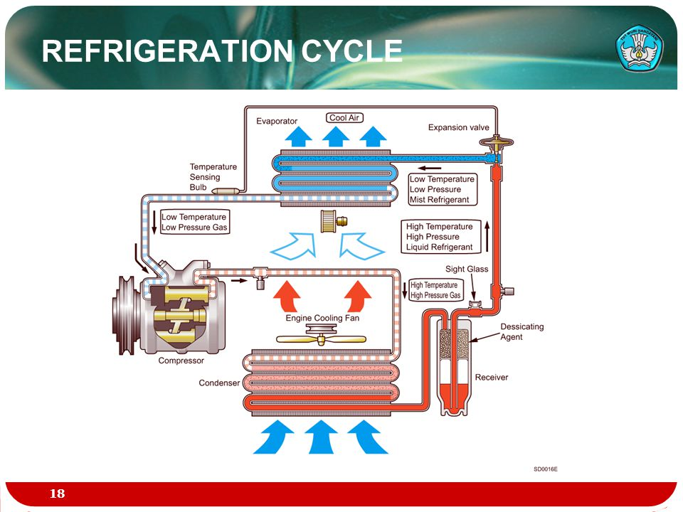 REFRIGERATION CYCLE 18