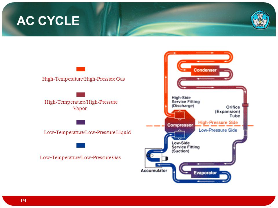 High-Temperature/High-Pressure Gas High-Temperature/High-Pressure Vapor Low-Temperature/Low-Pressure Gas Low-Temperature/Low-Pressure Liquid AC CYCLE