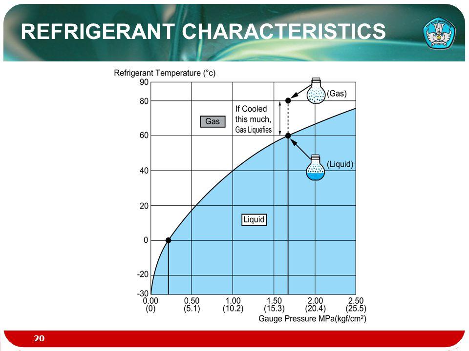 REFRIGERANT CHARACTERISTICS 20