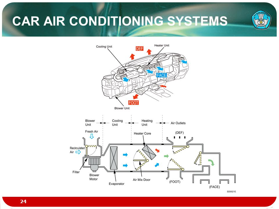 CAR AIR CONDITIONING SYSTEMS 24
