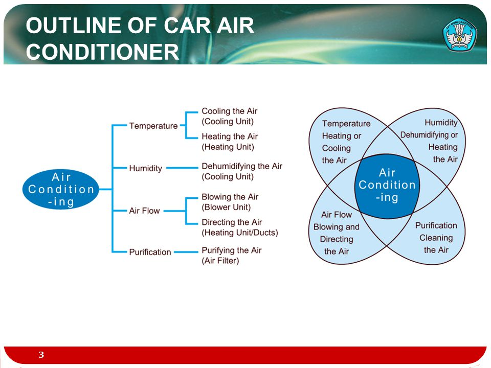 OUTLINE OF CAR AIR CONDITIONER 3