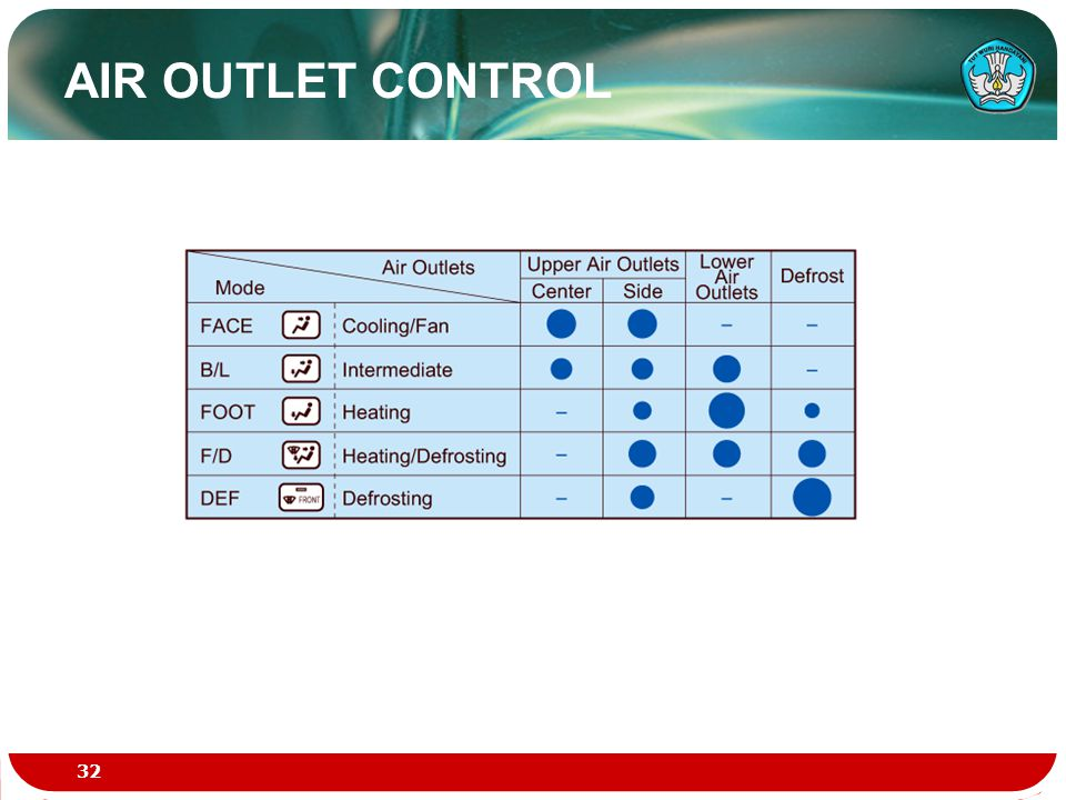 AIR OUTLET CONTROL 32