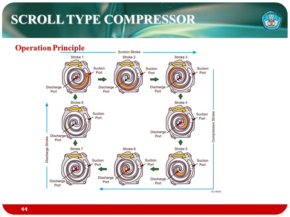 SCROLL TYPE COMPRESSOR Operation Principle 44