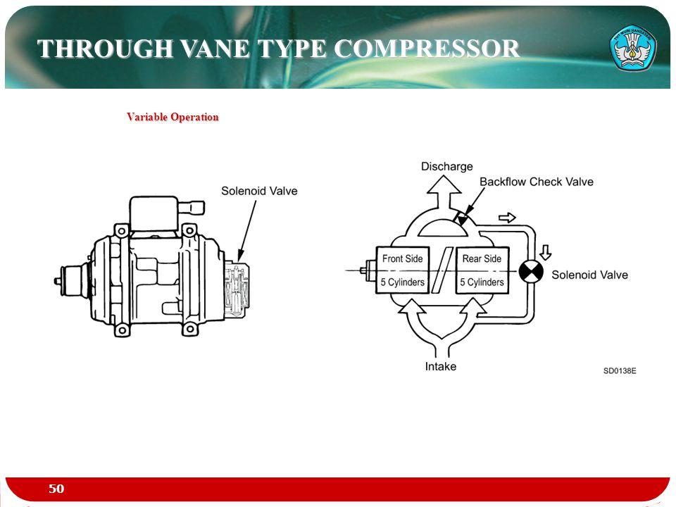 THROUGH VANE TYPE COMPRESSOR Variable Operation 50