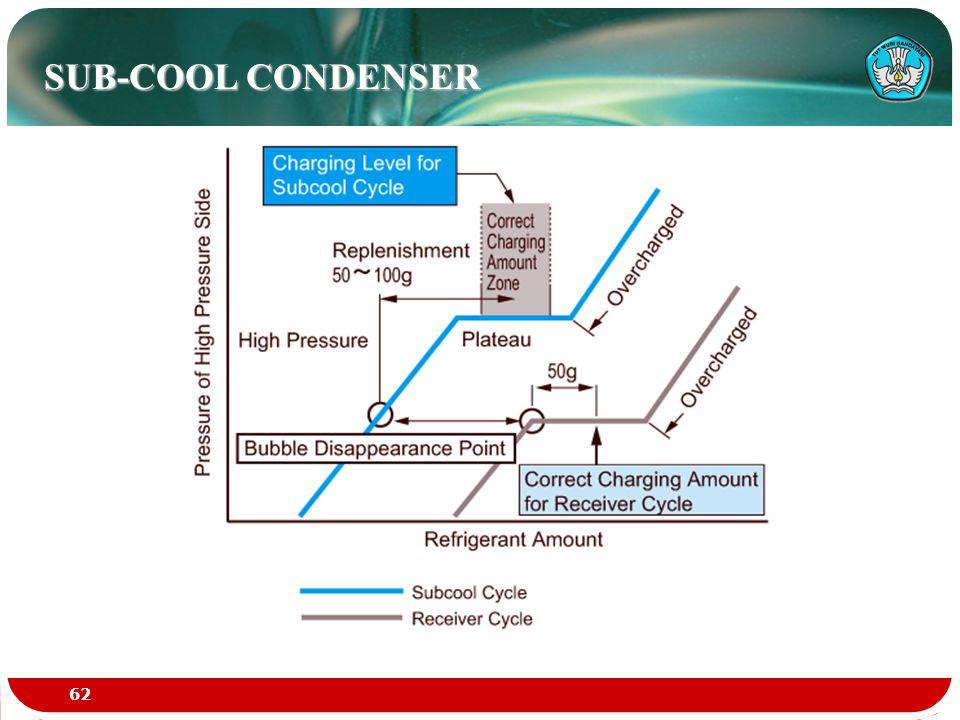 SUB-COOL CONDENSER 62