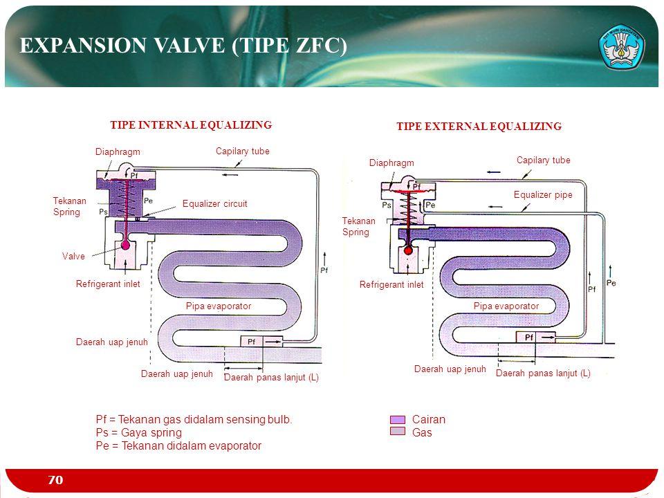 CA41-25 EXPANSION VALVE (TIPE ZFC) Pf = Tekanan gas didalam sensing bulb. Ps = Gaya spring Pe = Tekanan didalam evaporator Cairan Gas TIPE INTERNAL EQ