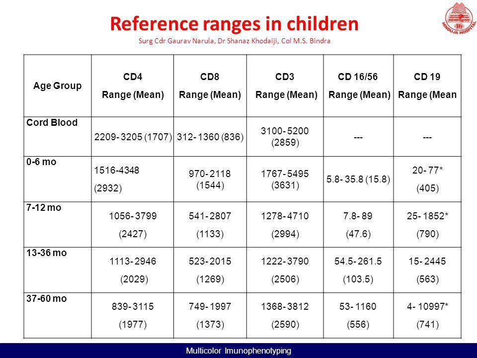 AgeOur study (mean)Kotylo et alDenny T et al # Cord blood2209-3205 (1707)2310-2990*1460-5110 0-6m1516-4348 (2932)2800-39001690-4610 7-12m1056-3799 (2427)2600-3500-------------- 13-36m1113-2946 (2029)1200-23001020-3600 37-60m839-3115 (1977)560-2700900-2860 Comparative study of CD 4 counts (x 10 3 /ml) Multicolor Imunophenotyping