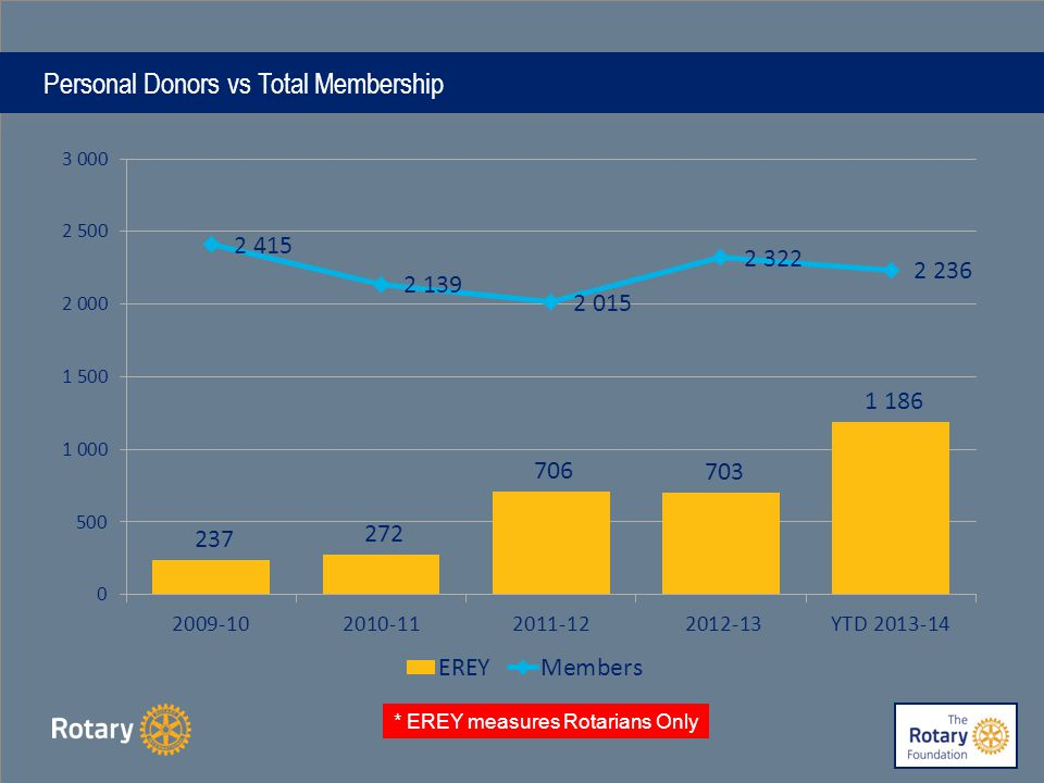 Personal Donors vs Total Membership * EREY measures Rotarians Only