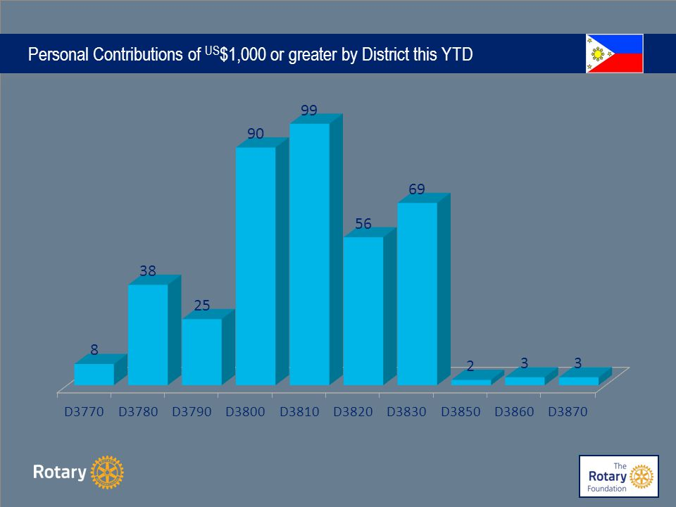 Personal Contributions of US $1,000 or greater by District this YTD