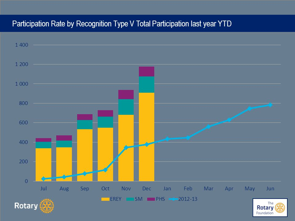 Participation Rate by Recognition Type V Total Participation last year YTD