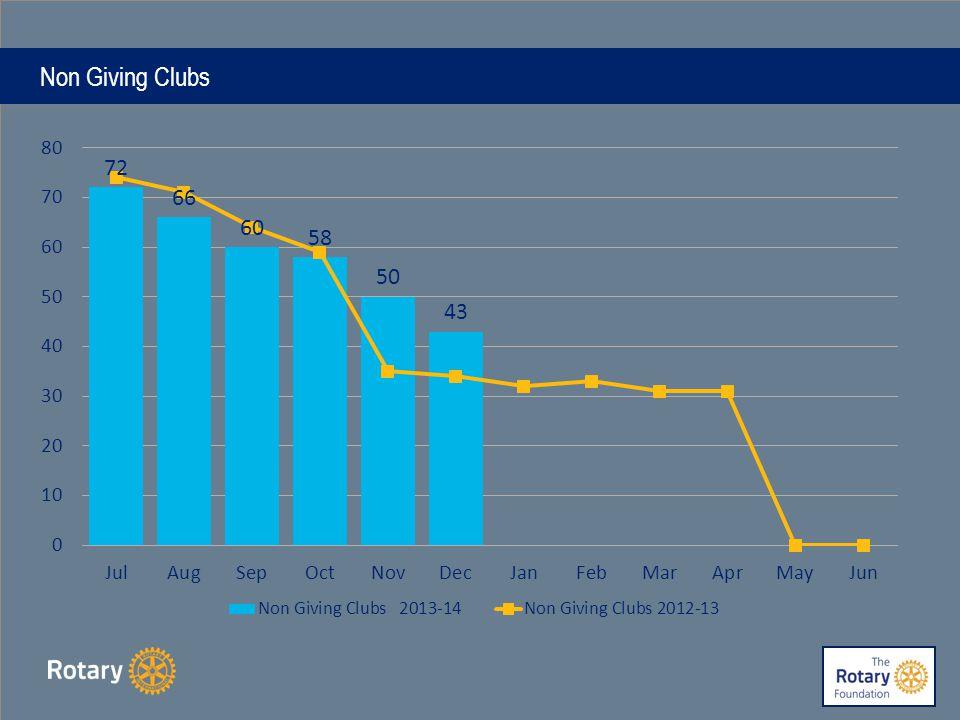 Non Giving Clubs