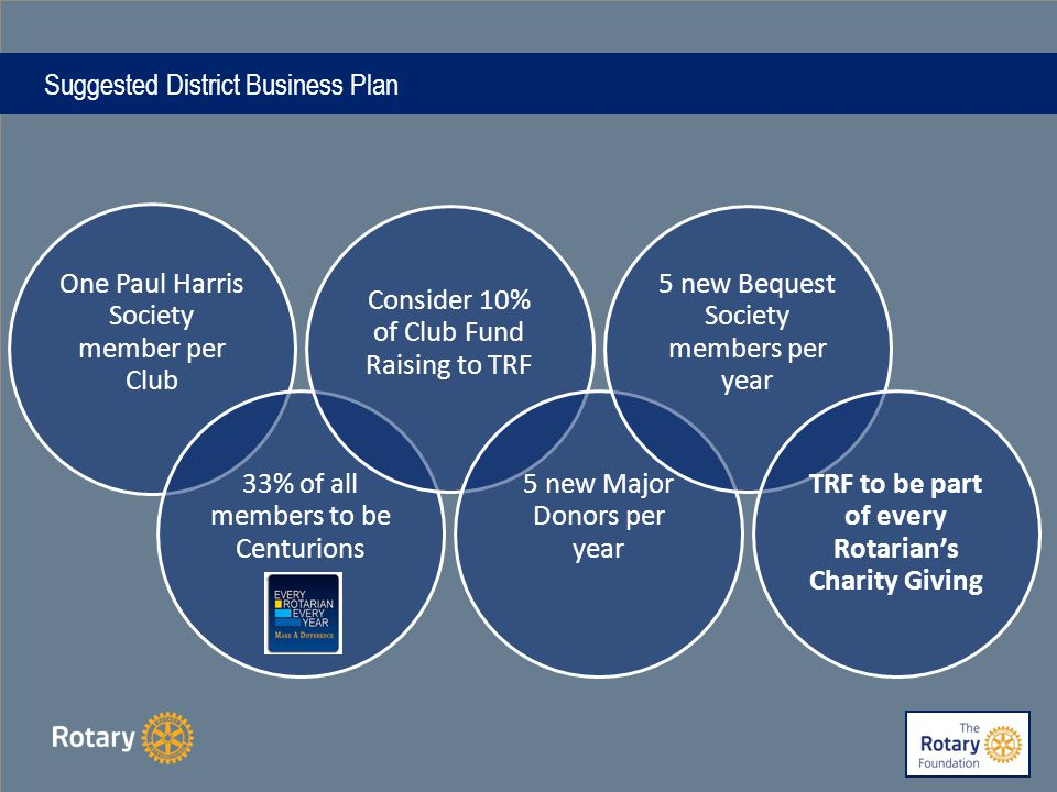 Suggested District Business Plan One Paul Harris Society member per Club 33% of all members to be Centurions Consider 10% of Club Fund Raising to TRF 5 new Major Donors per year 5 new Bequest Society members per year TRF to be part of every Rotarian's Charity Giving