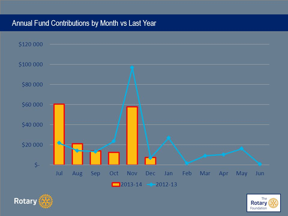 Annual Fund YTD Contributions Trend