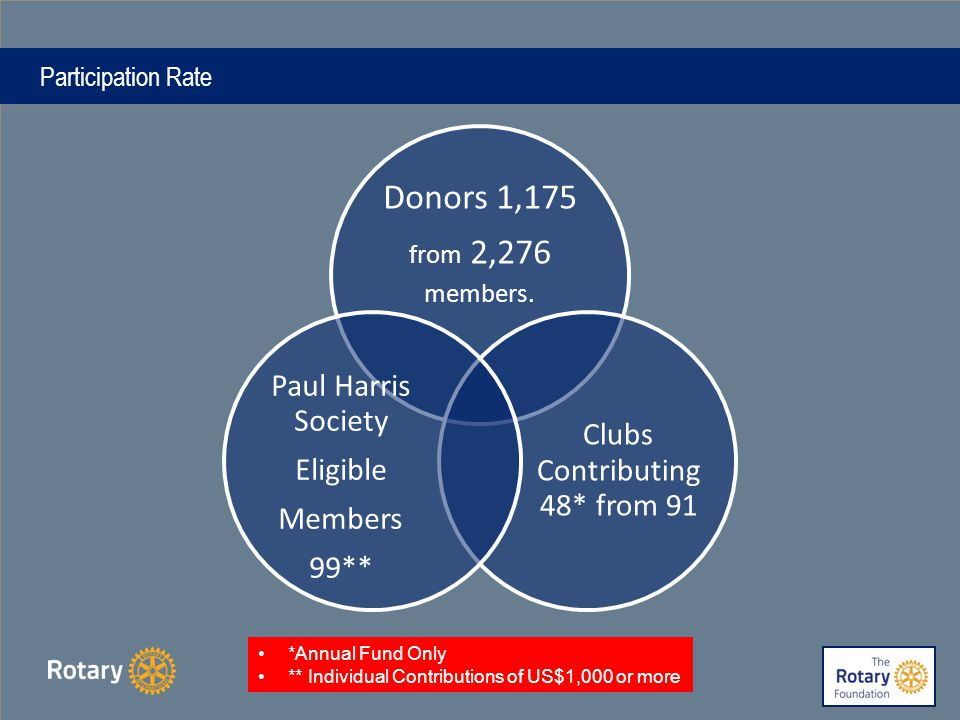 Participation Rate Donors 1,175 from 2,276 members.