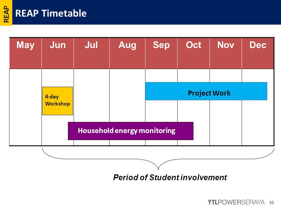 REAP Timetable 10 MayJunJulAugSepOctNovDec 4-day Workshop Household energy monitoring Period of Student involvement REAP Project Work