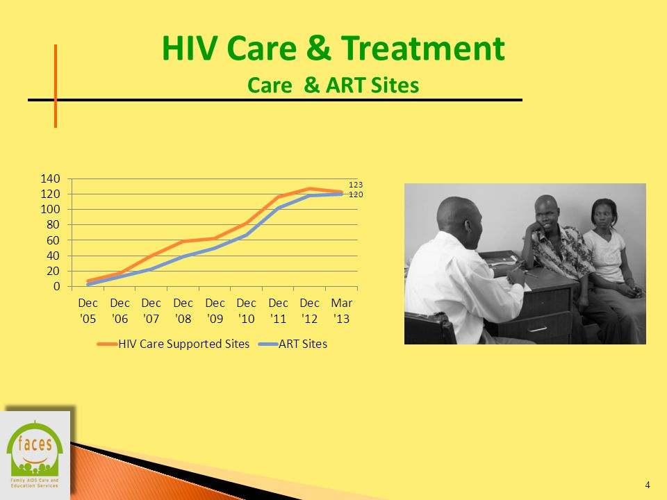 HIV Care & Treatment Enrollment 5 Cumulative in care: 130,392 Active in care: 70,614 Cumulative on ART: 57,659 Active on ART: 44,753