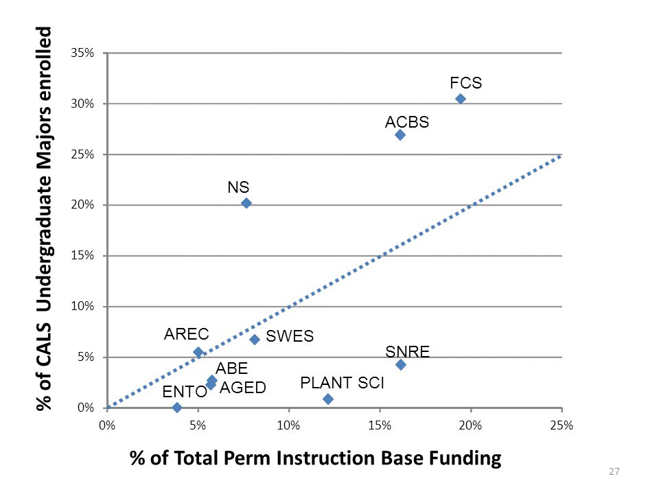 ABE AREC AGED ACBS ENTO FCS NS PLANT SCI SNRE SWES 0% 5% 10% 15% 20% 25% 30% 35% 0%5%10%15%20%25% % of Total Perm Instruction Base Funding % of CALS Undergraduate Majors enrolled 27