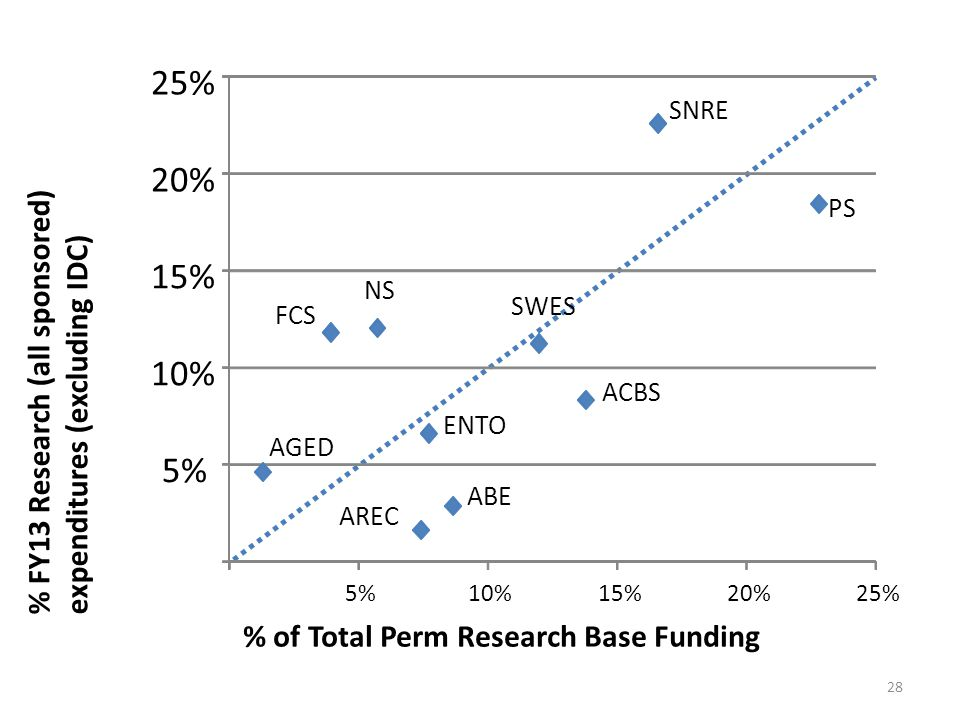 % of Total Perm Research Base Funding % FY13 Research (all sponsored) expenditures (excluding IDC) ABE AREC AGED ACBS ENTO FCS NS PS SNRE SWES 5% 10% 15% 20% 25% 5%10%15%20%25% 28